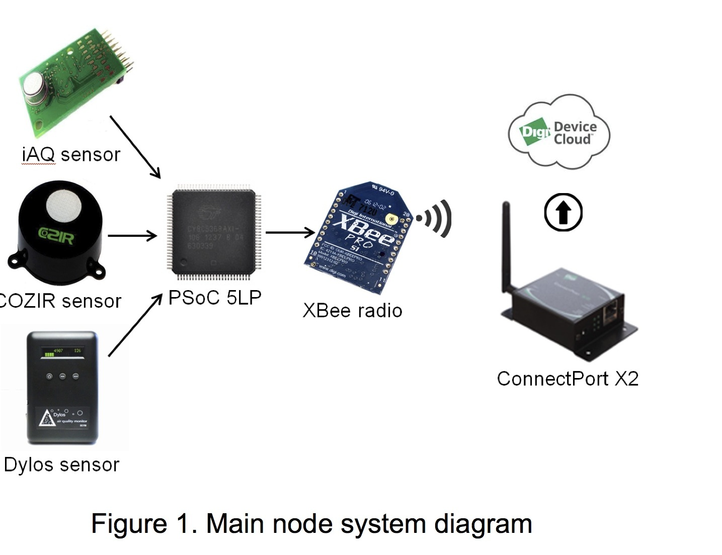 Main node system diagram